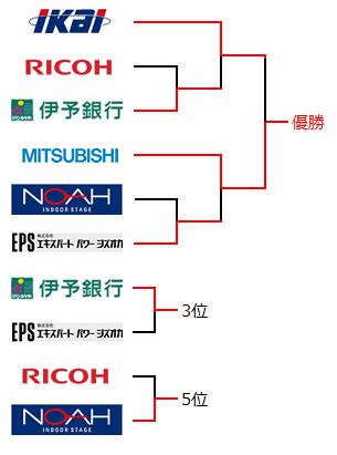 第29回トーナメント結果表