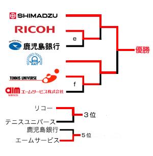 第30回トーナメント結果表